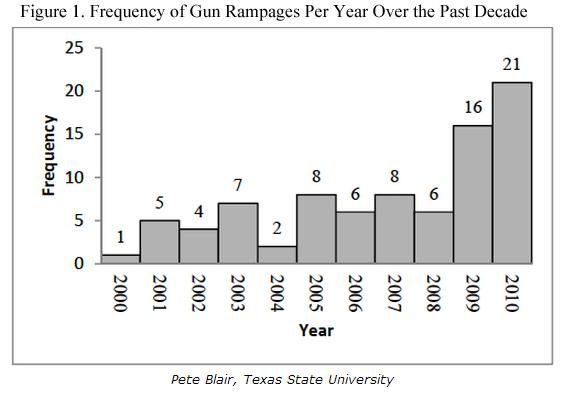 Gun Rampages