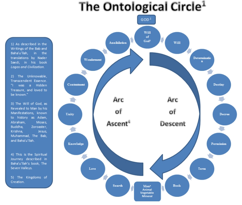 The Ontological Circle